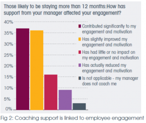 coaching-support-employee-engagement