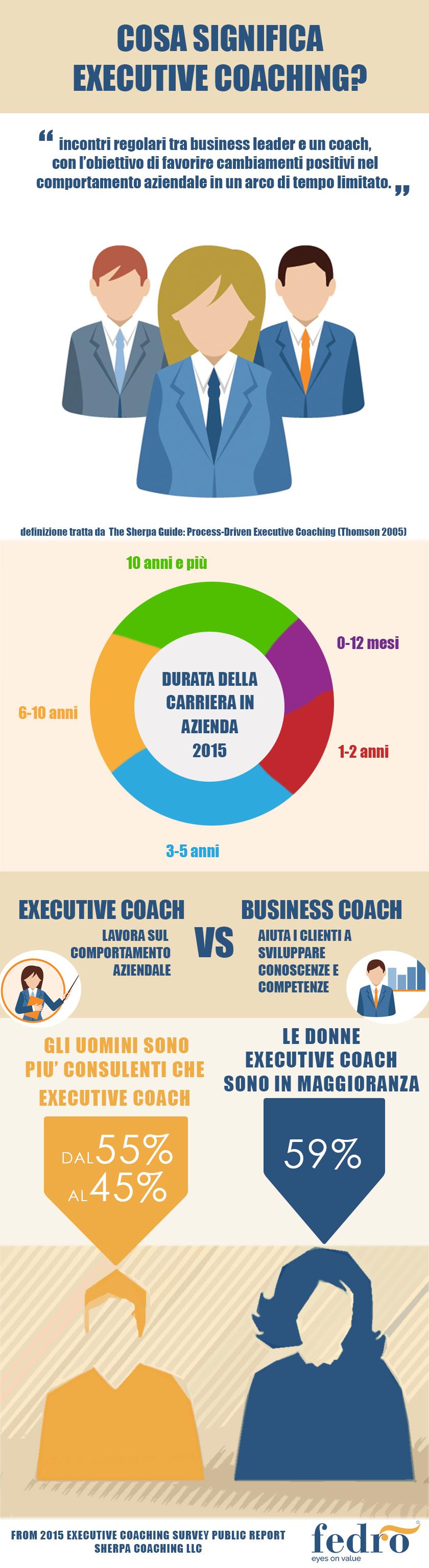 Infografica Executive Coach 2015