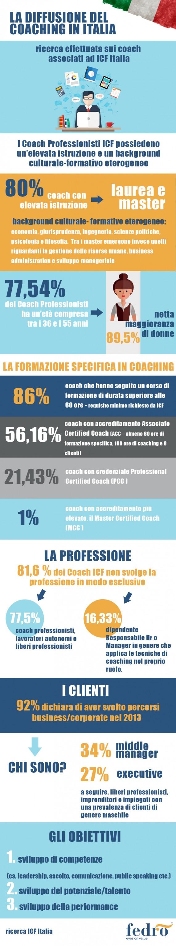 coaching-italia