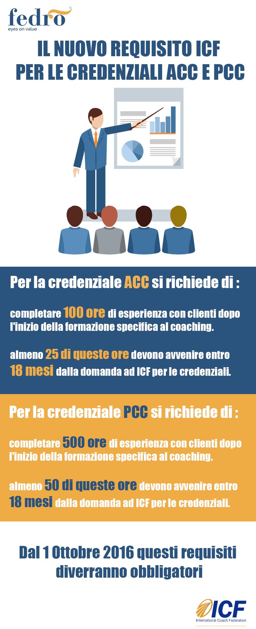 Infografica sul nuovo requisito ICF