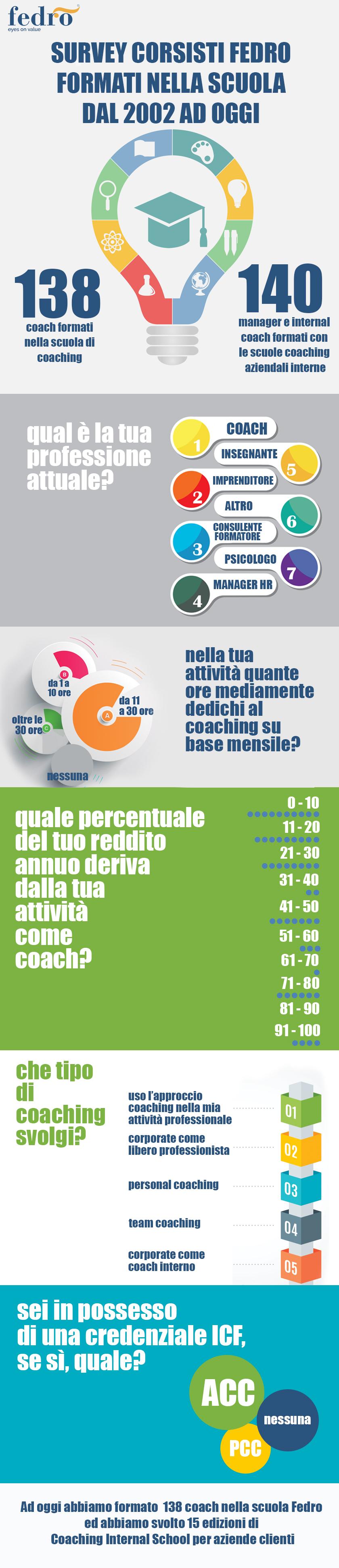 Infografica Corsisti Coaching